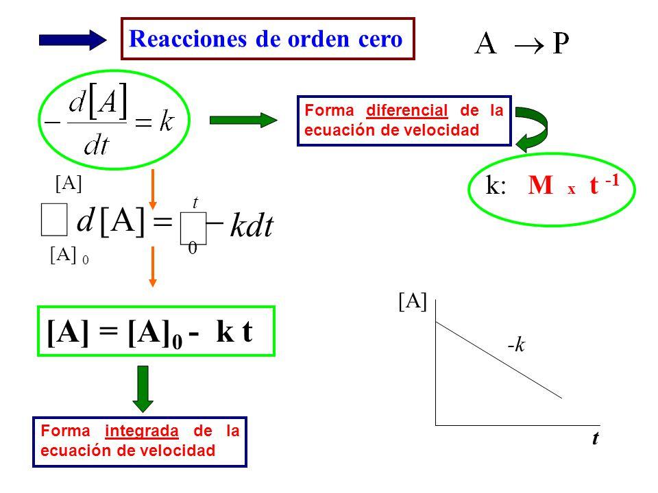 ò - = kdt d [A] = [A]0 - k t k: M x t -1 Reacciones de orden cero [A]
